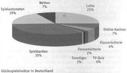 Sportwetten in Deutschland - der unbegrenzte Markt 1.1