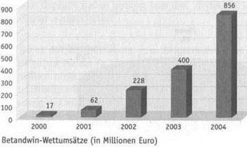 Sportwetten in Deutschland - der unbegrenzte Markt 3