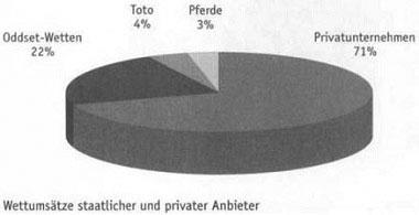 Sportwetten in Deutschland - der unbegrenzte Markt 4