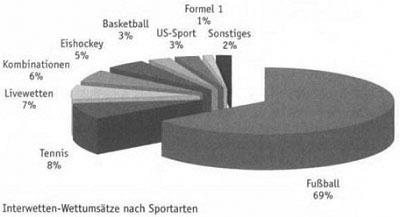 Sportwetten auf König Fußball 5