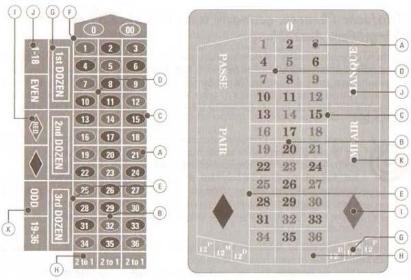 Einsätze und Chancen im Spiel - Roulette im Kasino12
