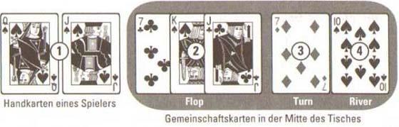 Texas Holdem im Kasino richtig Spielen 2