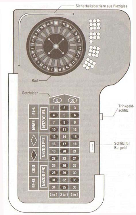 Das Tischlayout – Roulette im Kasino11