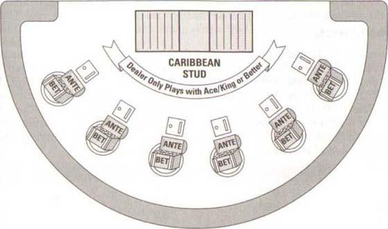 Caribbean Stud und Casino Stud Poker-Varianten - Riskante Kasinospiele15