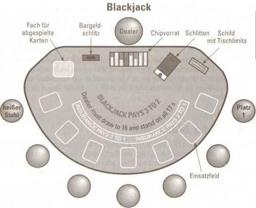 Black Jack im Kasino spielen - am einfachsten zu schlagen 3