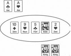 Das Lesen einer Hand beim Texas Holdem 2