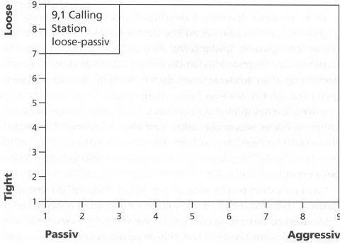 Der loose-passive Spieler und Gegner LPA Teil I - gute Pokerstrategien lernen24