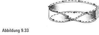 Irrungen und Wirrungen in einem gestaltlosen Universum128