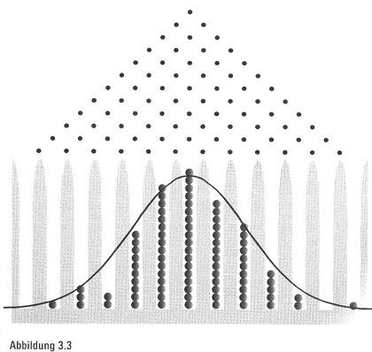 Verarbeitung der Lebensdaten und statistische Überraschungen bei Lotto11