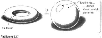 Irrungen und Wirrungen in einem gestaltlosen Universum114