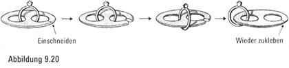 Irrungen und Wirrungen in einem gestaltlosen Universum116