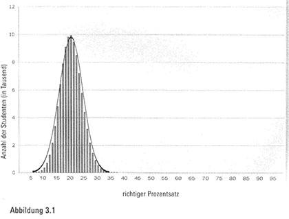 Verarbeitung der Lebensdaten und statistische Überraschungen bei Lotto9