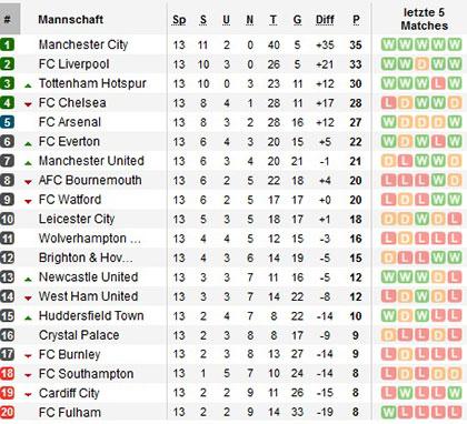 Tabelle Premiere League