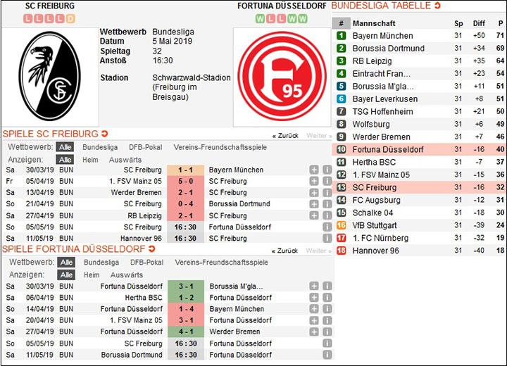 Bundesliga Expertentipps