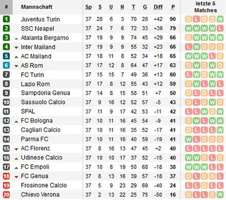 Calcio A Tabelle