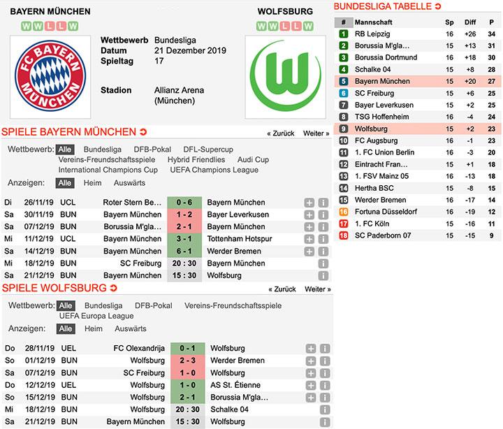 Expertentipps Bundesliga