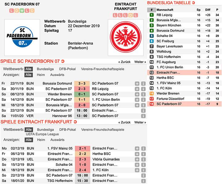 1.Bundesliga Quoten