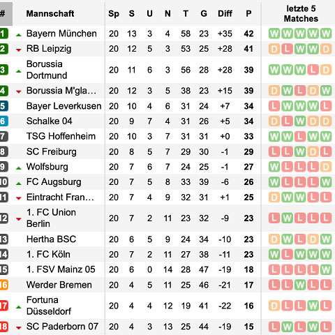 1 Bundesliga Tipphilfe