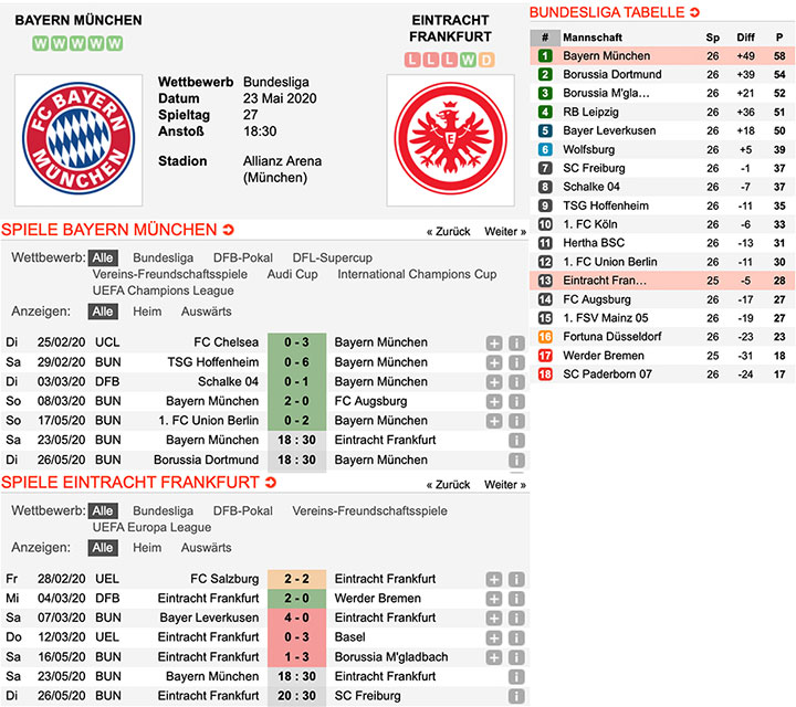 Expertentipps Bundesliga 2020